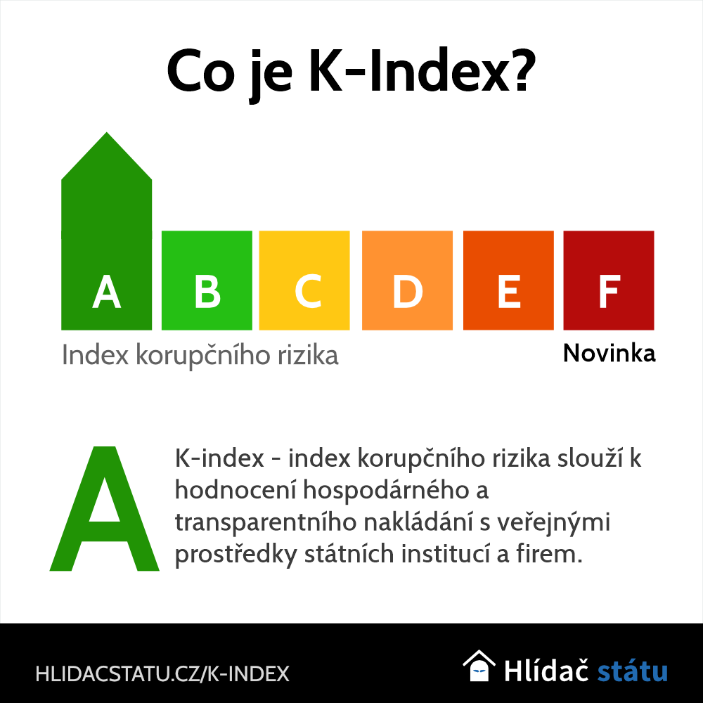 Co je K-index